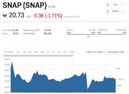 Snapchat Stock Quote Enchanting JPMORGAN Snapchat Isn't Adding Enough Users And The Stock Could Go