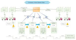 Six Sigma Flow Chart Example Free Lean Six Sigma Templates Six Sigma Flow Chart Template