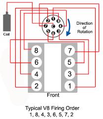 ignition systems a short course carparts com 2006 Chevy Cobalt Spark Plug Diagram 1996 Chevy Silverado Spark Plug Wire Diagram #29