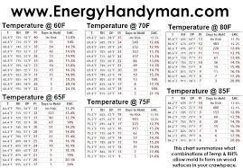 Temp Rh And Mold Charts In 2019 Humidity Chart