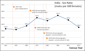 easy essay on female foeticide  an essay on female foeticide a major problem examweb in