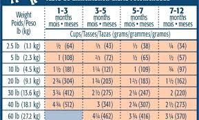 Blue Buffalo Puppy Food Chart Blue Buffalo Healthy Weight Small Breed Wilderness Chicken