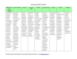 Action Verbs For Resumes Fresh Action Verbs In Resumes Boatremyeaton