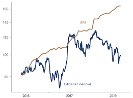 Global Growth Trailing A Buoyant Market Artemis Fund Managers