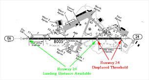 Runway Data