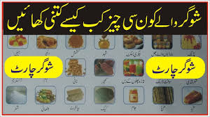 Food Chart For Sugar Patient In Urdu How To Control Sugar Level With Dait Sugar Chart For