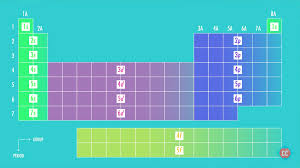 What Is The Ground State Electron Configuration Of The