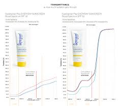 Sun Care Charts Comparing Supergoop Everyday Sunscreen Spf