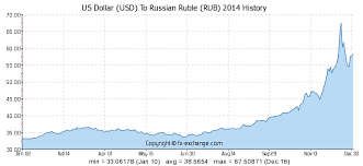 Usd Rub Historical Chart Us Dollar Usd To Russian Ruble Rub History Foreign
