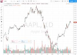 Yahoo Finance Stock Charts 5 Best Free Stock Chart Websites For 2019 Stocktrader Com