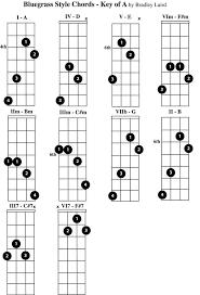 Complete Mandolin Chord Chart Free Mandolin Chord Chart Key Of A Mandolin Cause Im