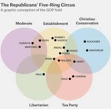 Venn Diagram 5 Circles Five Circle Venn Diagram Under Fontanacountryinn Com