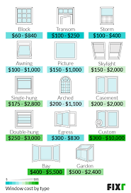 2021 replacement windows cost cost to
