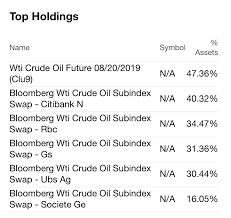 Crude Oil Going Nowhere Fast Proshares Trust Ii