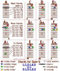 Alanhorvath Com Open G Tuning Chord Charts