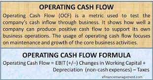 Cash Flows From Operating Activities Operating Cash Flow Efinancemanagement Com