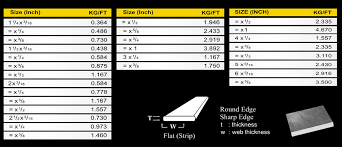 Flat Bar Weight Chart 13 Expert Steel Rod Weight Chart