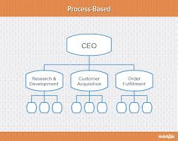 What Are The Different Types Of Organizational Charts 9 Types Of Organizational Structure Every Company Should
