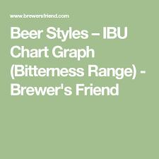 Ibu Chart Beer Styles Ibu Chart Graph Bitterness Range Brewers