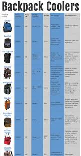 Backpack Cooler Comparison Chart Backpack Coolers Cool