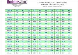 Bg To A1c Chart A1c Average Blood Sugar Chart Best Of A1c Average Blood