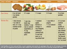 Healthy Food Chart For 3 Year Old Progress On Children