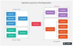 Flat Organization Chart Template Organizational Chart