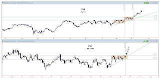 Weekly Trend Chart Trading The Trend 6 Stocks With Good Risk Reward Setups
