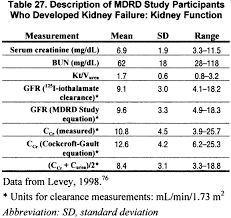 Gfr Kidney Function Chart Nkf Kdoqi Guidelines