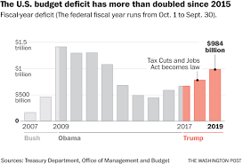The U S Deficit Hit 984 Billion In 2019 Soaring During