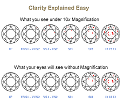 Wedding Ring Clarity Chart Diamond Buying Guide