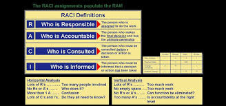 Raci Chart For Agile Projects Responsibility Assignment Matrix An Introduction To Raci