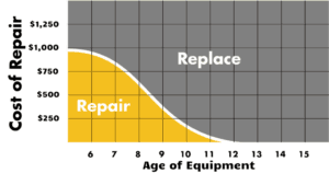 Determining When To Retire Your Furnace Replace Your Furnace