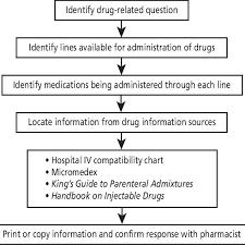 Iv Drug Compatibility Chart 2014 Compatibility Protocol For Iv Drugs Download Scientific