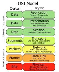 Data Link Layer The Data Link Layer Layer 2 Ccna Study Guide