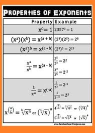 Exponent Rules Algebra Poster