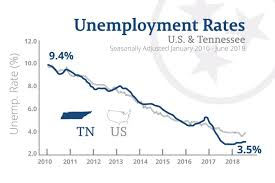 Tennessee Marks One Year Of Historic Low Unemployment