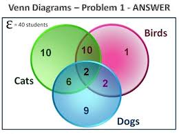 R Venn Diagram Ggplot2 Venn Diagram Probability Notation Three Way Circles Michaelhannan Co