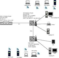 how to connect two wireless routers on a home network weird 2 wifi networks in one house at Two Router Home Network Diagram