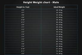 Upsc Height Weight Chart Height Weight Flow Charts