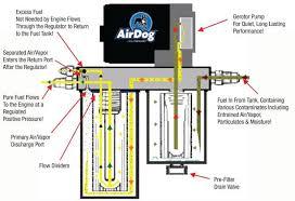 air dog i lift pump 150 gph fits 89 93 cummins bk diesel service air dog i lift pump 150 gph fits 89 93 cummins