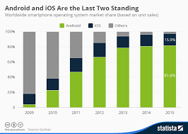 Chart Android And Ios Are The Last Two Standing Statista