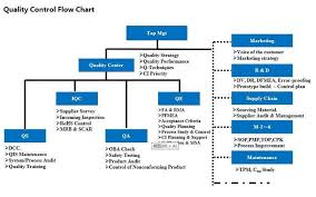 Control Of Nonconforming Product Flow Chart Quality Control Flow Chart Shenzhen Lipower Energy