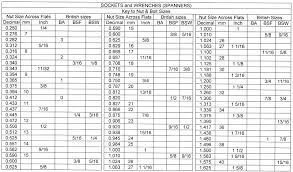 Wrench Conversion Table Sae Metric Whitworth And Various