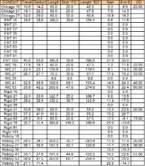 Emt Offset Bending Chart Conduit Bending Radius Chart Best Picture Of Chart