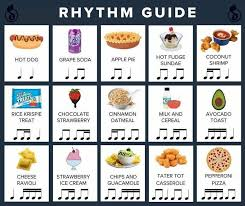 music notes in words this food diagram will teach you the basics of rhythm