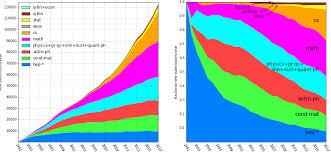 Q Chart Statistics Arxiv Submission Rate Statistics Arxiv E Print Repository