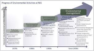 Company Milestones Example Milestones In Environmental Management Management Nec