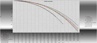 7mm 08 Drop Chart Performance 7mm Valkyrie Ar