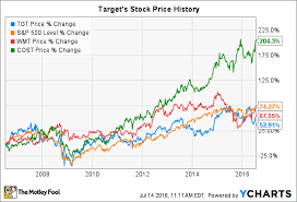 Walmart Stock Price Chart Target Stock History What You Need To Know The Motley Fool